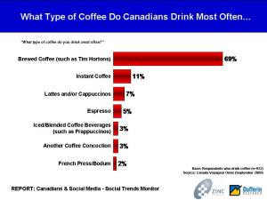 """""""What type of coffee do you drink most often?"""" Source: Canada Voyageur Omni (September 2009)"""