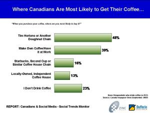 """""""When you purchase your coffee, where are you most likely to buy it?"""" Source: Canada Voyageur Omni (September 2009)"""